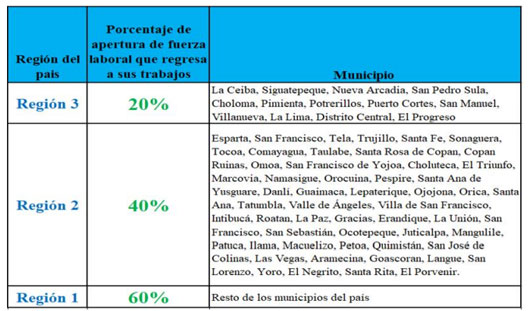 regiones fases sinager