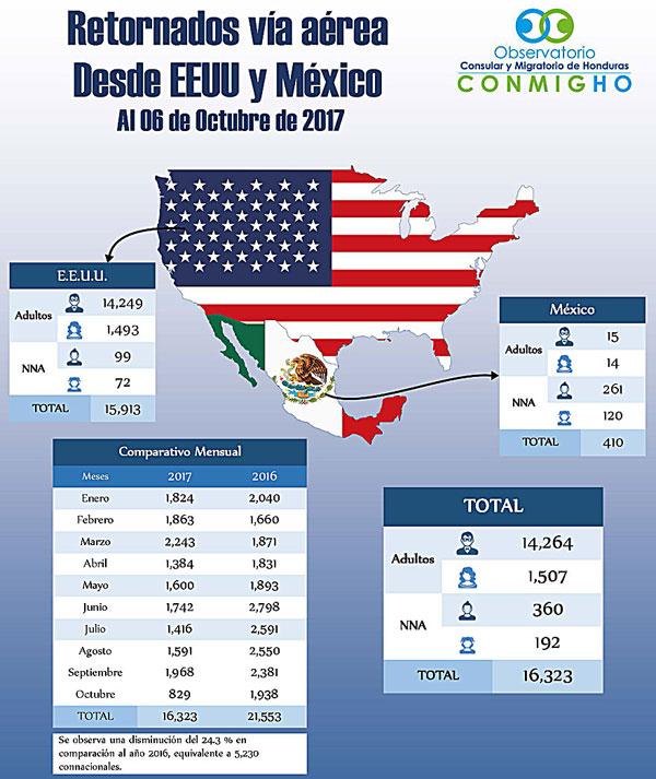 EEUU deportaciones